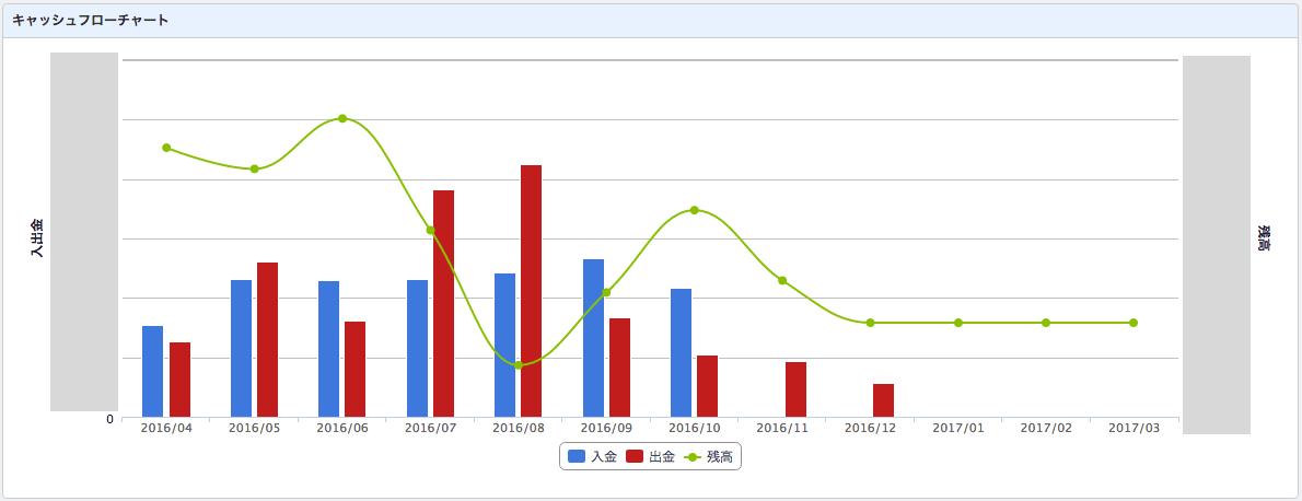 資金繰り表(キャッシュフローチャート)